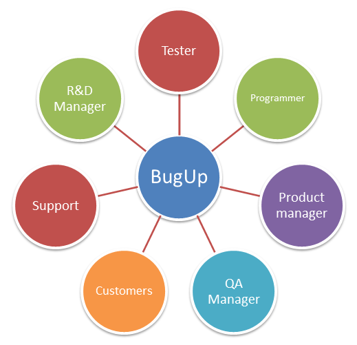 Bug tracking system & Issue tracking system  - BugUp Tracker is a simple yet flexible for the small and mid-sized company type.