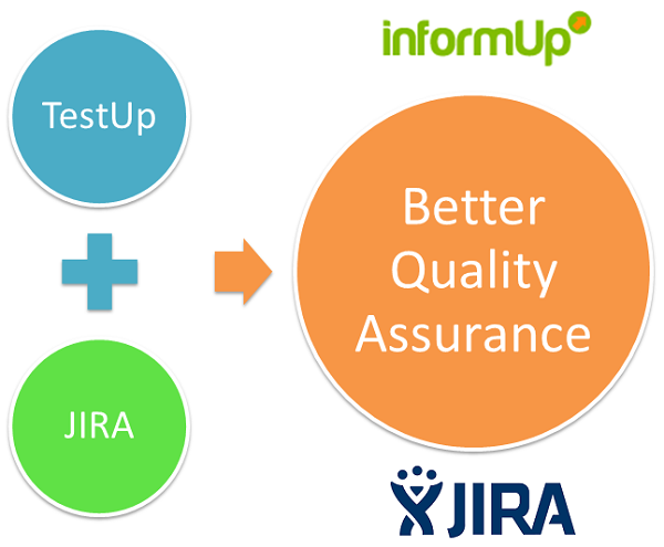 InformUp's test case management tool is fully integrates with Jira bug tracking system, it enables to execute and manage test cases and easily open bugs in Jira in just one click.